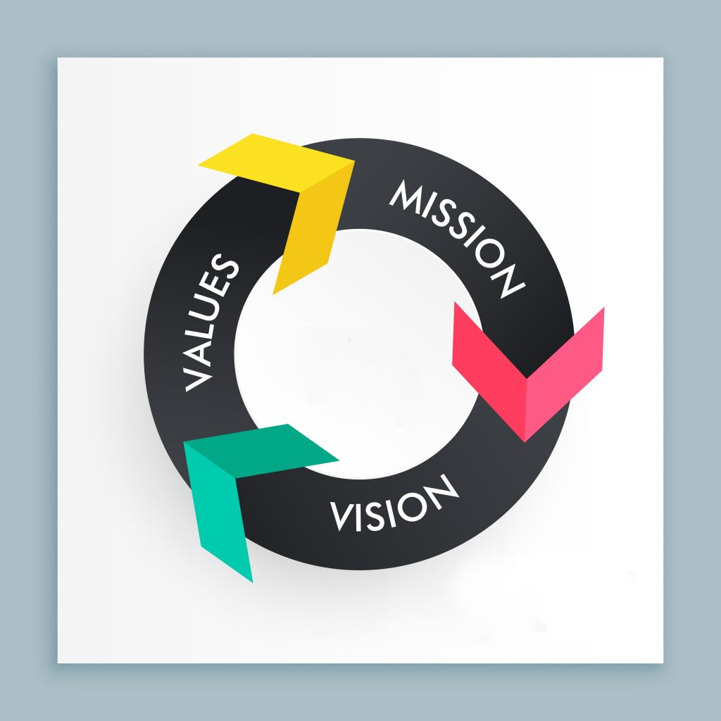 infograph banner with colorful arrows showing mission, vision an