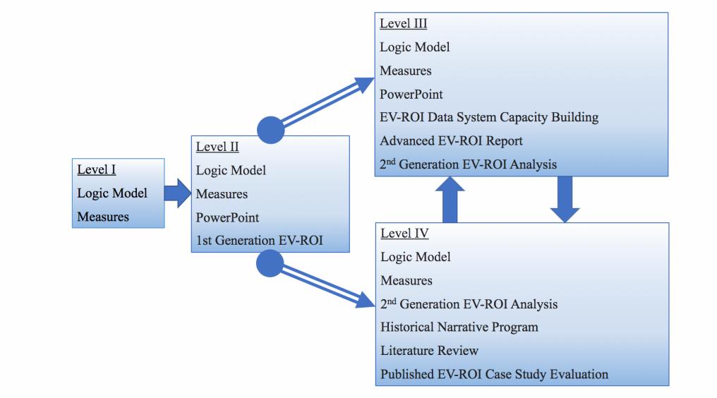 EV-ROI-Levels-1024x572